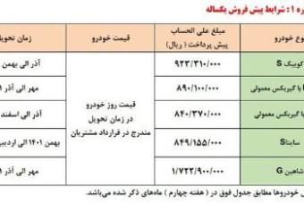 شروع نام نویسی برای انتخابات شورای شهر